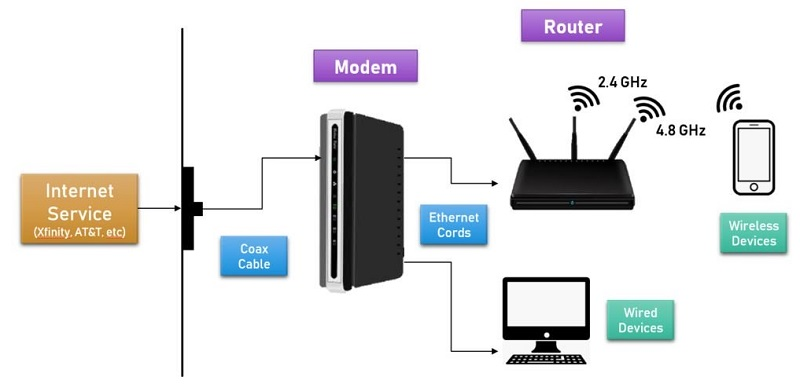 Difference Between Modems and Routers