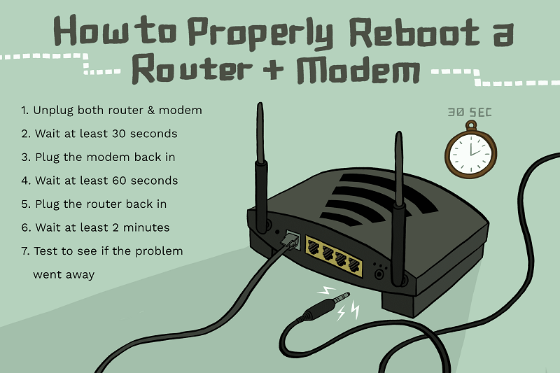 Reboot or Restart A Wireless Router